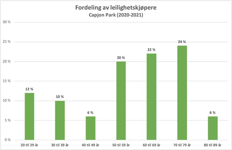 Fordeling av leilighetskjøpere Capjon Park (2020-2021)-1